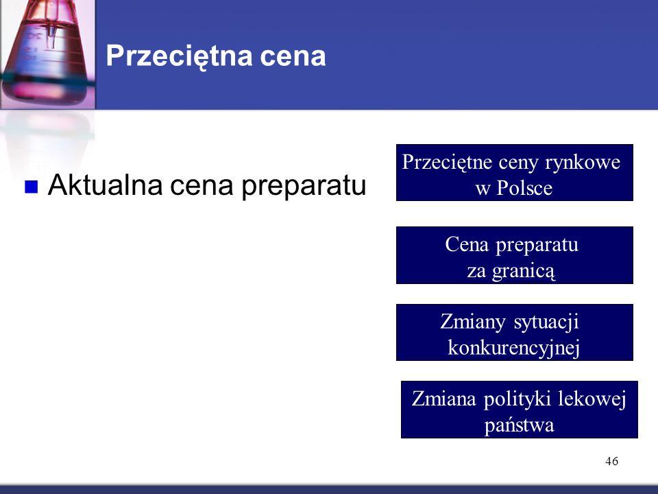 Przeciętna cena Aktualna cena preparatu Przeciętne ceny rynkowe w Polsce Cena preparatu za granicą Zmiany sytuacji konkurencyjnej Zmiana polityki lekowej państwa 46