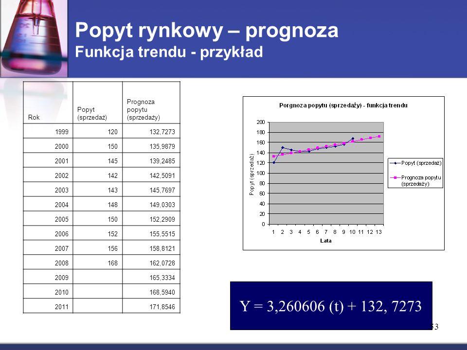Popyt rynkowy – prognoza Funkcja trendu - przykład Rok Popyt (sprzedaż) Prognoza popytu (sprzedaży) 1999120132,7273 2000150135,9879 2001145139,2485 20