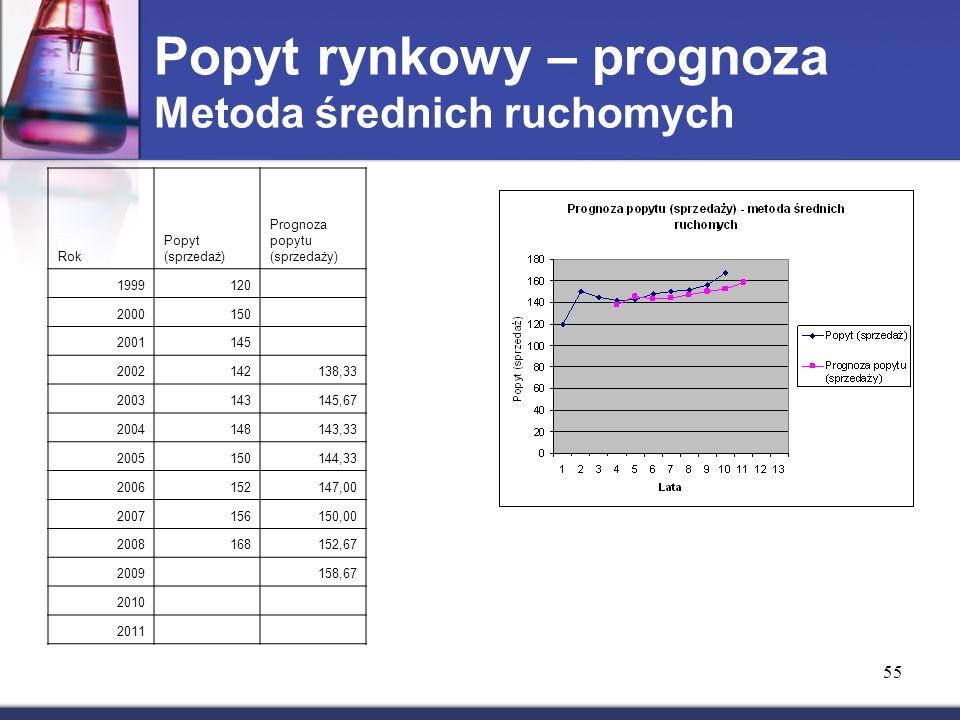 Popyt rynkowy – prognoza Metoda średnich ruchomych Rok Popyt (sprzedaż) Prognoza popytu (sprzedaży) 1999120 2000150 2001145 2002142138,33 2003143145,67 2004148143,33 2005150144,33 2006152147,00 2007156150,00 2008168152,67 2009 158,67 2010 2011 55