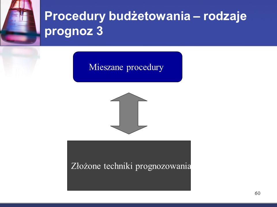 Procedury budżetowania – rodzaje prognoz 3 Mieszane procedury Złożone techniki prognozowania 60