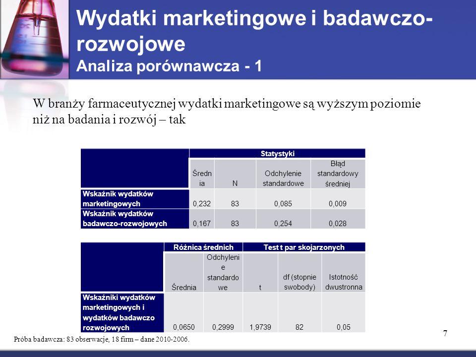 Wydatki marketingowe i badawczo- rozwojowe Analiza porównawcza - 1 7 W branży farmaceutycznej wydatki marketingowe są wyższym poziomie niż na badania i rozwój – tak Statystyki Średn iaN Odchylenie standardowe Błąd standardowy średniej Wskaźnik wydatków marketingowych0,232830,0850,009 Wskaźnik wydatków badawczo-rozwojowych0,167830,2540,028 Różnica średnichTest t par skojarzonych Średnia Odchyleni e standardo wet df (stopnie swobody) Istotność dwustronna Wskaźniki wydatków marketingowych i wydatków badawczo rozwojowych0,06500,29991,9739820,05 Próba badawcza: 83 obserwacje, 18 firm – dane 2010-2006.