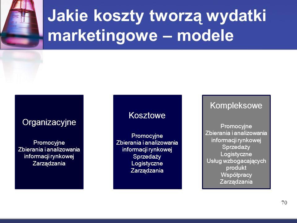 Jakie koszty tworzą wydatki marketingowe – modele Organizacyjne Promocyjne Zbierania i analizowania informacji rynkowej Zarządzania Kosztowe Promocyjne Zbierania i analizowania informacji rynkowej Sprzedaży Logistyczne Zarządzania Kompleksowe Promocyjne Zbierania i analizowania informacji rynkowej Sprzedaży Logistyczne Usług wzbogacających produkt Współpracy Zarządzania 70