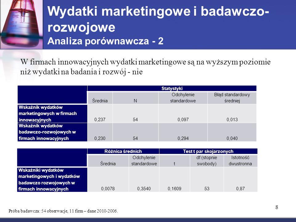 Wydatki marketingowe i badawczo- rozwojowe Analiza porównawcza - 2 8 W firmach innowacyjnych wydatki marketingowe są na wyższym poziomie niż wydatki na badania i rozwój - nie Statystyki ŚredniaN Odchylenie standardowe Błąd standardowy średniej Wskaźnik wydatków marketingowych w firmach innowacyjnych0,237540,0970,013 Wskaźnik wydatków badawczo-rozwojowych w firmach innowacyjnych0,230540,2940,040 Różnica średnichTest t par skojarzonych Średnia Odchylenie standardowet df (stopnie swobody) Istotność dwustronna Wskaźniki wydatków marketingowych i wydatków badawczo rozwojowych w firmach innowacyjnych0,00780,35400,1609530,87 Próba badawcza: 54 obserwacje, 11 firm – dane 2010-2006.