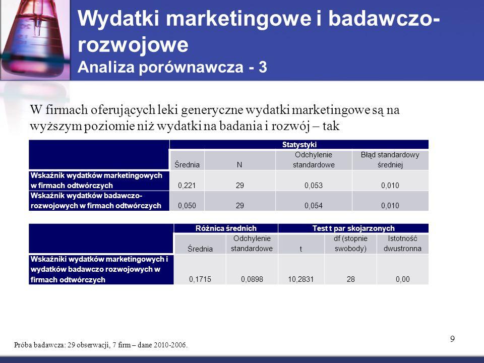 Wydatki marketingowe i badawczo- rozwojowe Analiza porównawcza - 3 9 Próba badawcza: 29 obserwacji, 7 firm – dane 2010-2006.