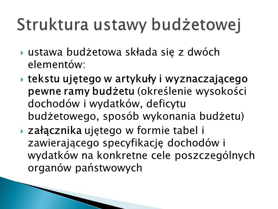 ustawa budżetowa składa się z dwóch elementów:  tekstu ujętego w artykuły i wyznaczającego pewne ramy budżetu (określenie wysokości dochodów i wyda