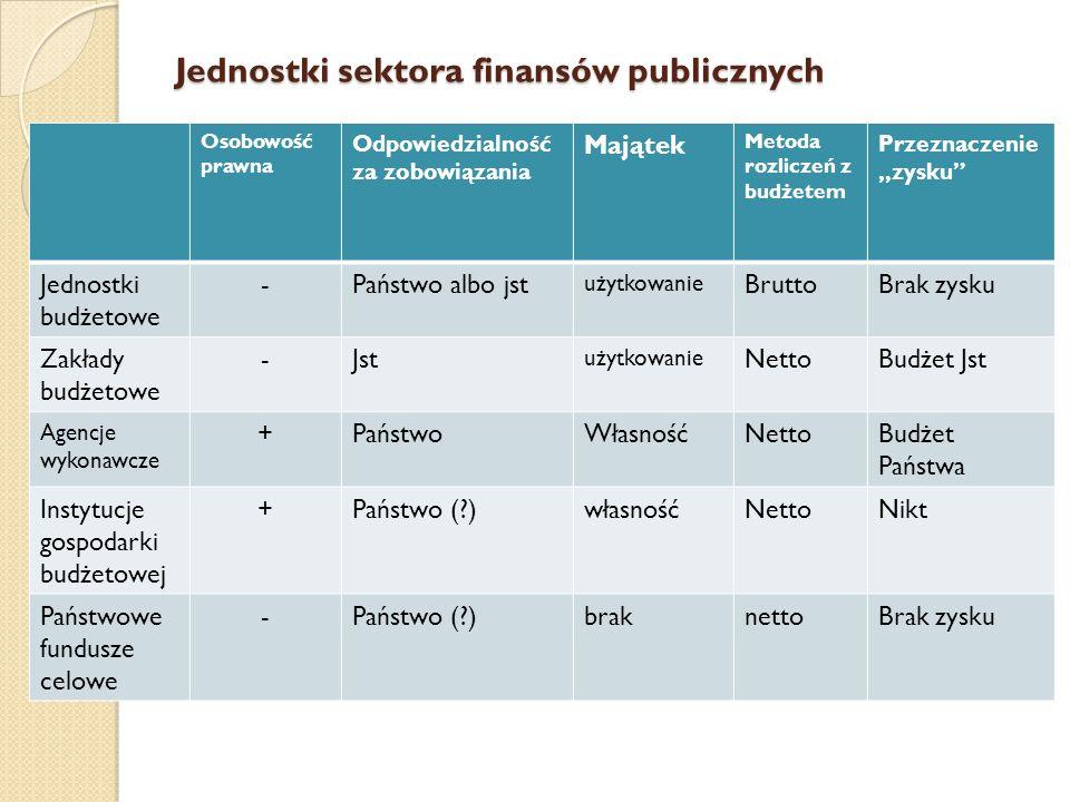 """Jednostki sektora finansów publicznych Osobowość prawna Odpowiedzialność za zobowiązania Majątek Metoda rozliczeń z budżetem Przeznaczenie """"zysku Jednostki budżetowe -Państwo albo jst użytkowanie BruttoBrak zysku Zakłady budżetowe -Jst użytkowanie NettoBudżet Jst Agencje wykonawcze +PaństwoWłasnośćNettoBudżet Państwa Instytucje gospodarki budżetowej +Państwo (?)własnośćNettoNikt Państwowe fundusze celowe -Państwo (?)braknettoBrak zysku"""