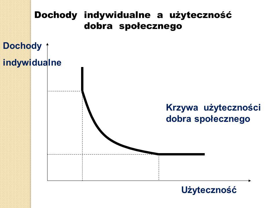 Dochody indywidualne a użyteczność dobra społecznego Dochody indywidualne Krzywa użyteczności dobra społecznego Użyteczność