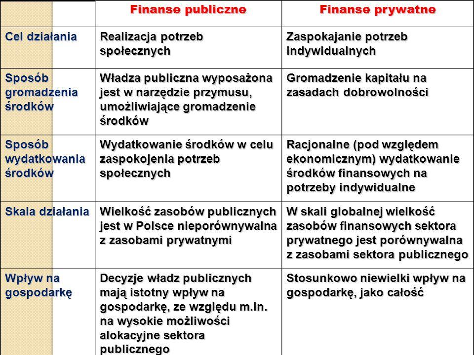 Finanse publiczne Finanse prywatne Cel działania Realizacja potrzeb społecznych Zaspokajanie potrzeb indywidualnych Sposób gromadzenia środków Władza publiczna wyposażona jest w narzędzie przymusu, umożliwiające gromadzenie środków Gromadzenie kapitału na zasadach dobrowolności Sposób wydatkowania środków Wydatkowanie środków w celu zaspokojenia potrzeb społecznych Racjonalne (pod względem ekonomicznym) wydatkowanie środków finansowych na potrzeby indywidualne Skala działania Wielkość zasobów publicznych jest w Polsce nieporównywalna z zasobami prywatnymi W skali globalnej wielkość zasobów finansowych sektora prywatnego jest porównywalna z zasobami sektora publicznego Wpływ na gospodarkę Decyzje władz publicznych mają istotny wpływ na gospodarkę, ze względu m.in.