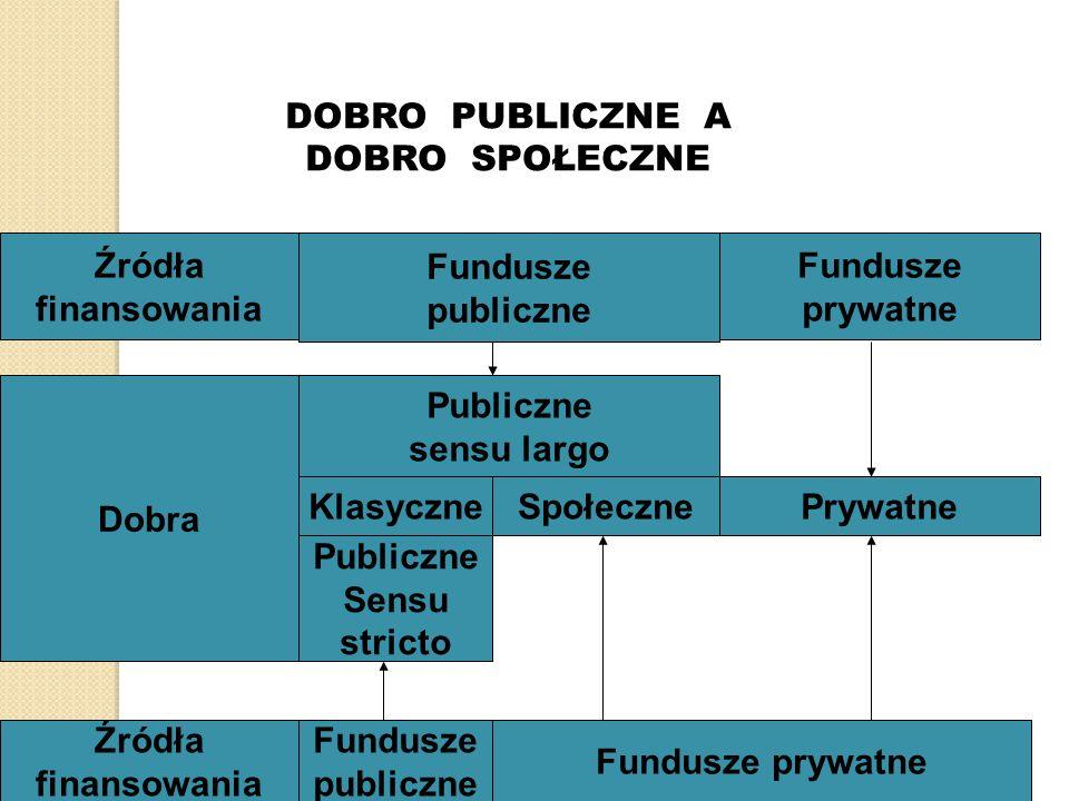 Źródła finansowania Fundusze publiczne Fundusze prywatne DOBRO PUBLICZNE A DOBRO SPOŁECZNE Publiczne sensu largo KlasyczneSpołecznePrywatne Publiczne Sensu stricto Dobra Źródła finansowania Fundusze publiczne Fundusze prywatne