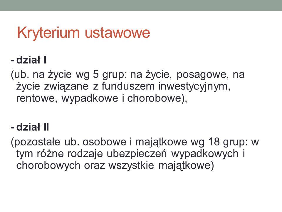 Kryterium ustawowe -dział I (ub. na życie wg 5 grup: na życie, posagowe, na życie związane z funduszem inwestycyjnym, rentowe, wypadkowe i chorobowe),