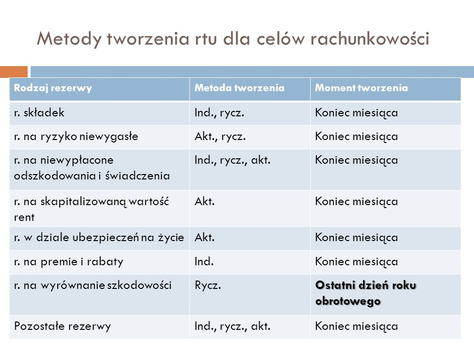 Metody tworzenia rtu dla celów rachunkowości Rodzaj rezerwyMetoda tworzeniaMoment tworzenia r.