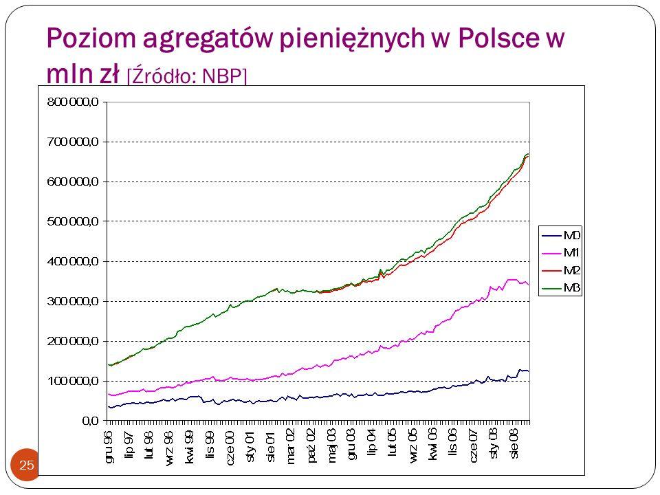 Poziom agregatów pieniężnych w Polsce w mln zł [Źródło: NBP] 25