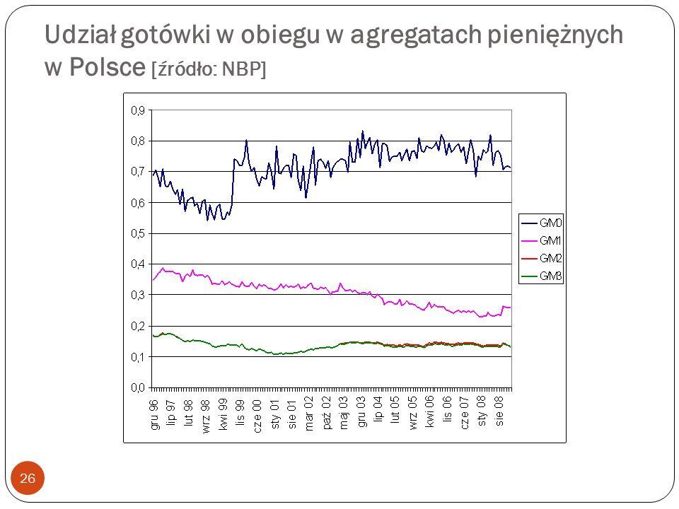 Udział gotówki w obiegu w agregatach pieniężnych w Polsce [źródło: NBP] 26