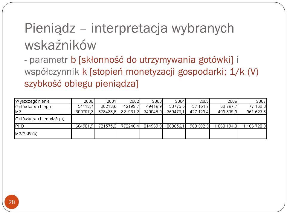 Pieniądz – interpretacja wybranych wskaźników - parametr b [skłonność do utrzymywania gotówki] i współczynnik k [stopień monetyzacji gospodarki; 1/k (