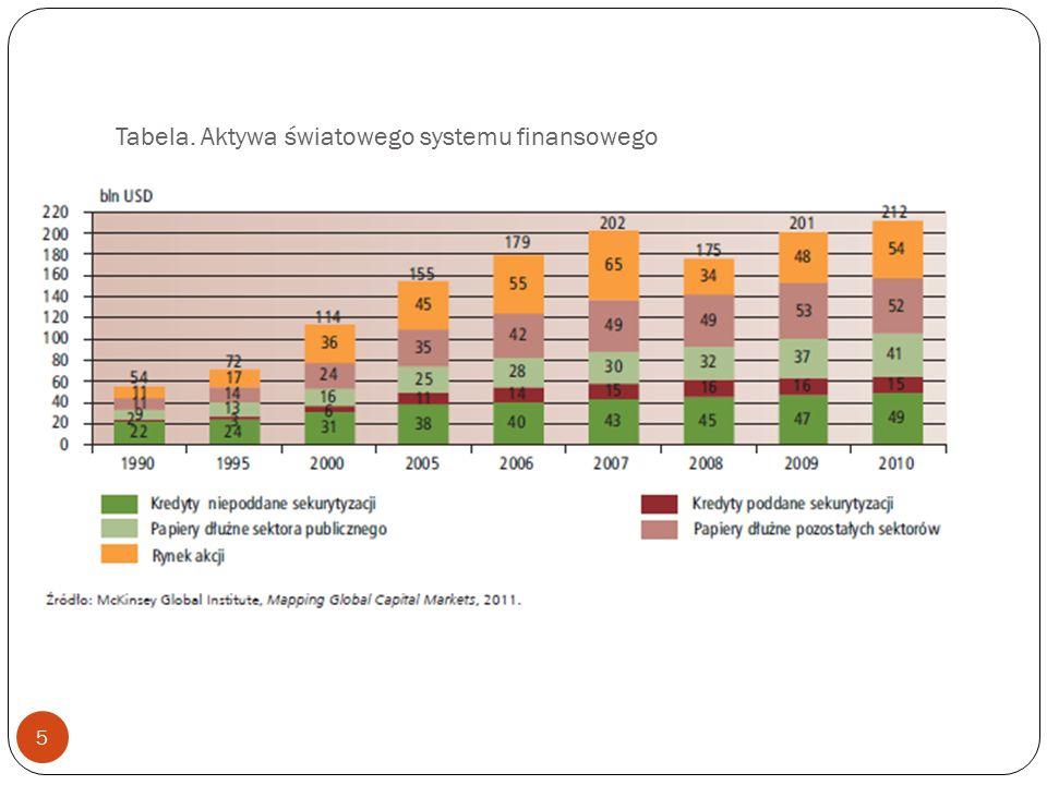 Tabela. Aktywa światowego systemu finansowego 5