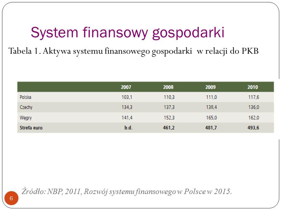 System finansowy gospodarki 6 Źródło: NBP, 2011, Rozwój systemu finansowego w Polsce w 2015. Tabela 1. Aktywa systemu finansowego gospodarki w relacji