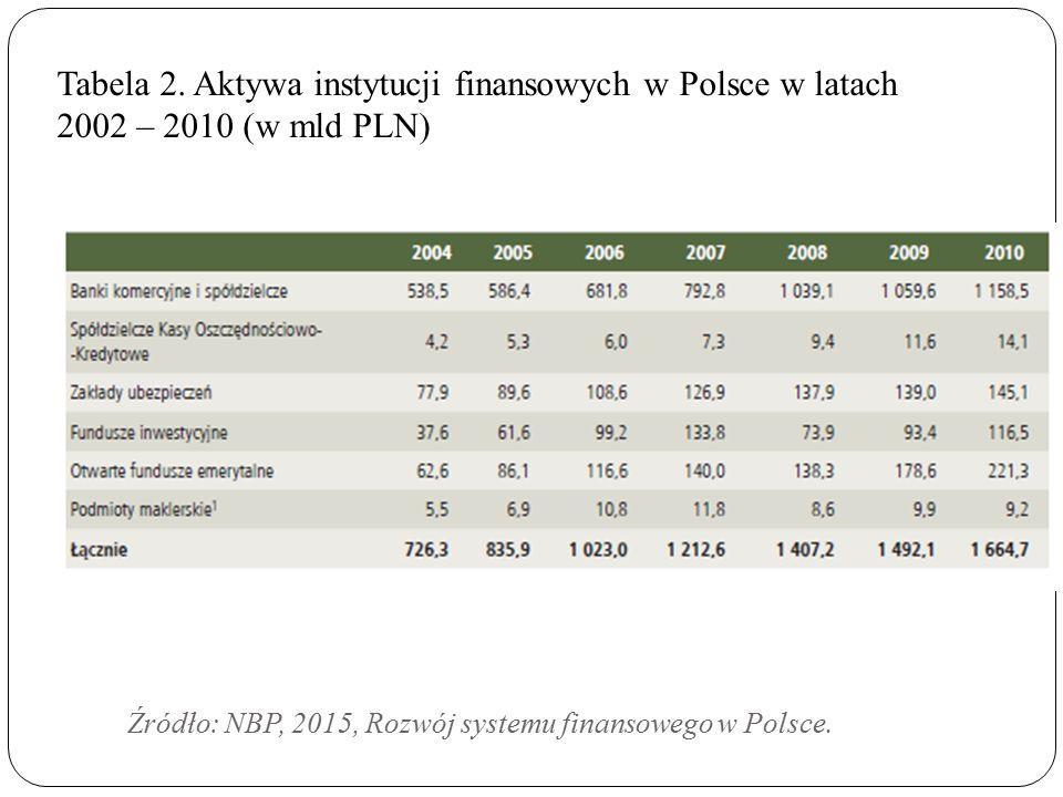 7 Źródło: NBP, 2015, Rozwój systemu finansowego w Polsce. Tabela 2. Aktywa instytucji finansowych w Polsce w latach 2002 – 2010 (w mld PLN)
