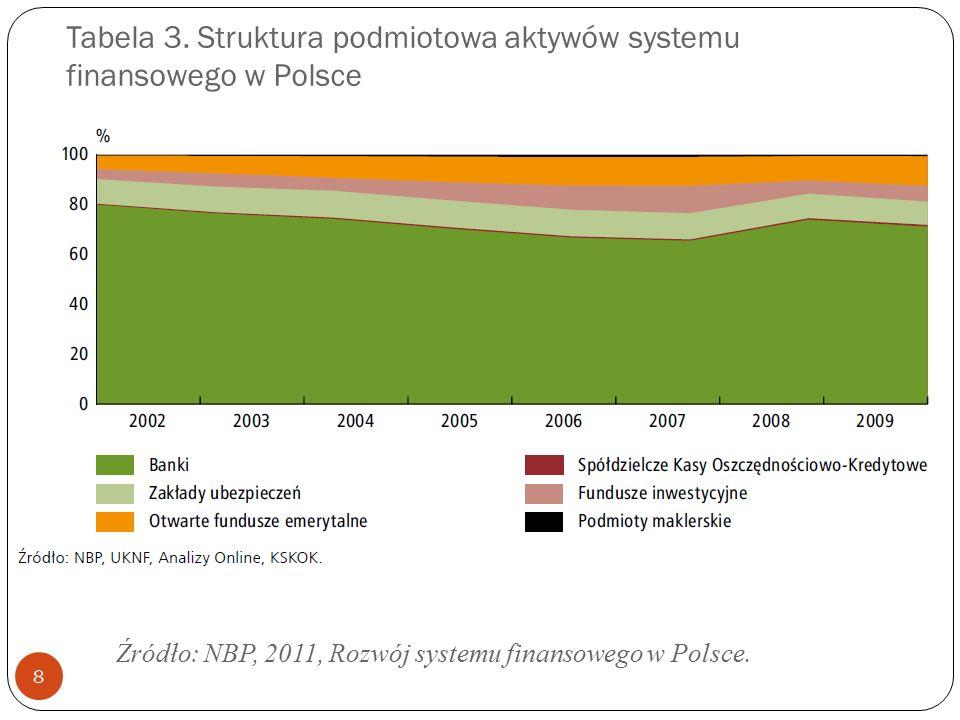 Tabela 3. Struktura podmiotowa aktywów systemu finansowego w Polsce 8 Źródło: NBP, 2011, Rozwój systemu finansowego w Polsce.