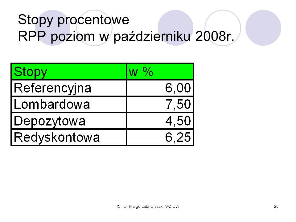 © Dr Małgorzata Olszak; WZ UW20 Stopy procentowe RPP poziom w październiku 2008r.