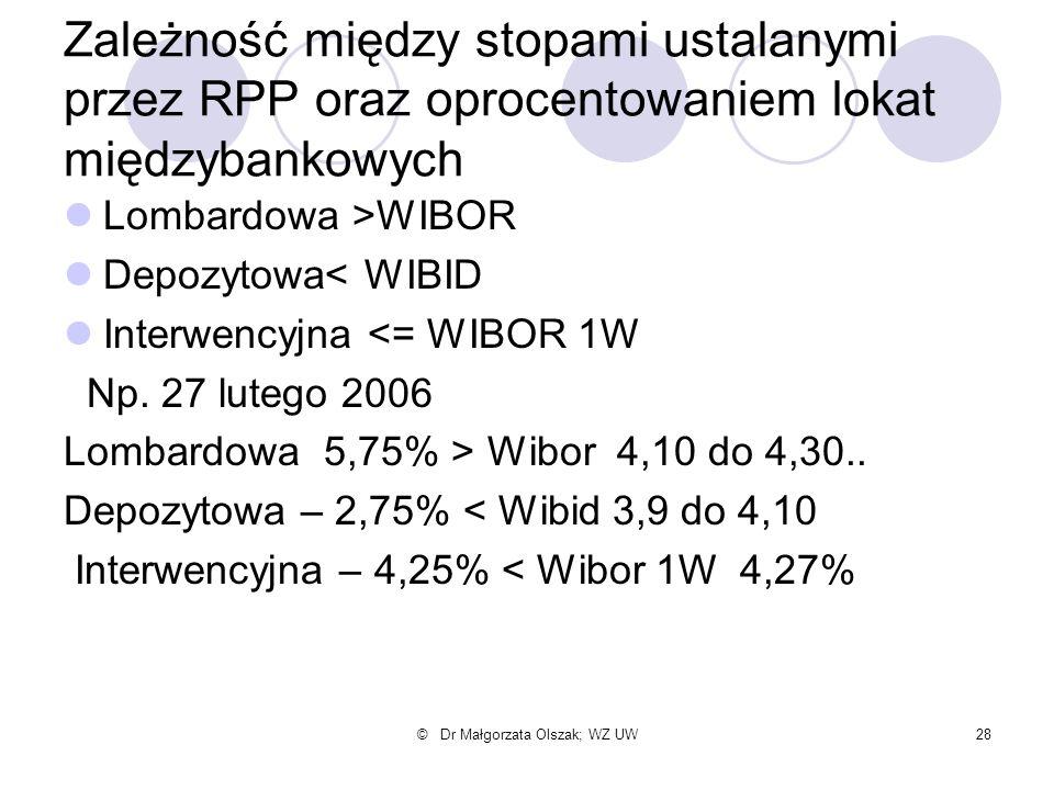 © Dr Małgorzata Olszak; WZ UW28 Zależność między stopami ustalanymi przez RPP oraz oprocentowaniem lokat międzybankowych Lombardowa >WIBOR Depozytowa<