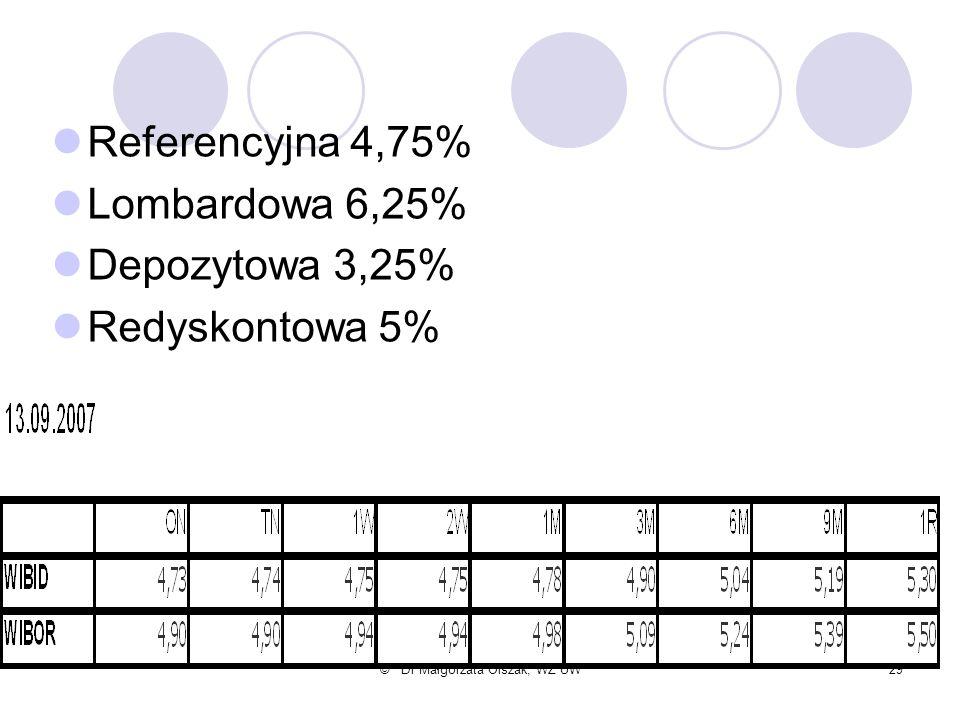 © Dr Małgorzata Olszak; WZ UW29 Referencyjna 4,75% Lombardowa 6,25% Depozytowa 3,25% Redyskontowa 5%