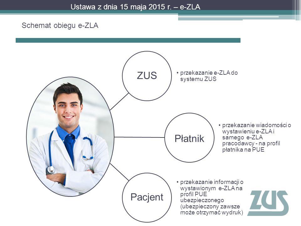 Schemat obiegu e-ZLA Ustawa z dnia 15 maja 2015 r. – e-ZLA ZUS przekazanie e-ZLA do systemu ZUS Płatnik przekazanie wiadomości o wystawieniu e-ZLA i s