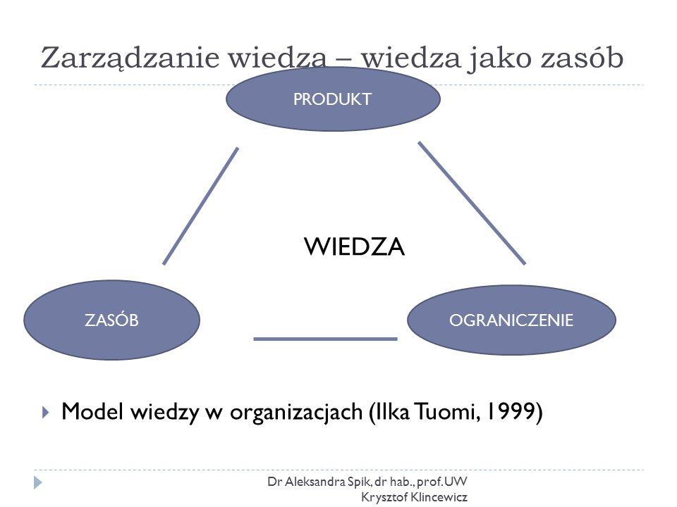 Zarządzanie wiedzą – wiedza jako zasób Dr Aleksandra Spik, dr hab., prof. UW Krysztof Klincewicz  Model wiedzy w organizacjach (Ilka Tuomi, 1999) PRO