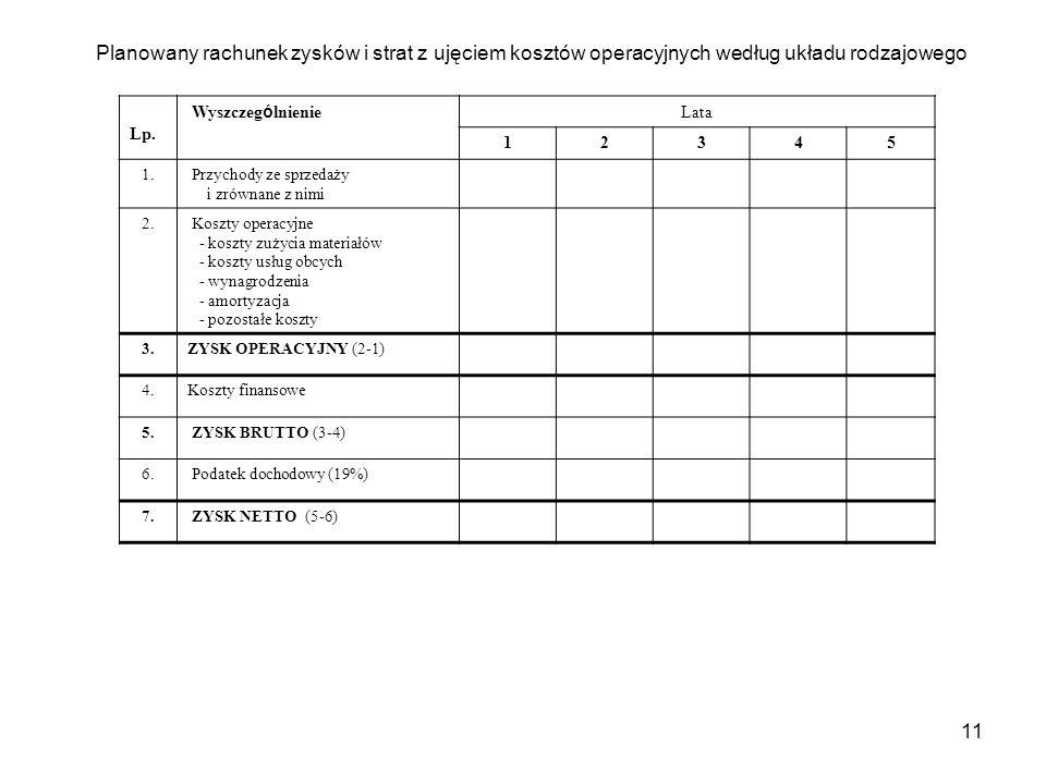 11 Planowany rachunek zysków i strat z ujęciem kosztów operacyjnych według układu rodzajowego Lp.