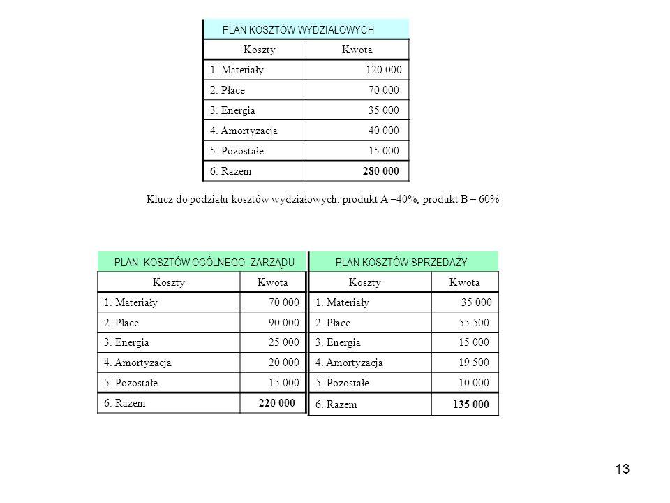 13 PLAN KOSZTÓW OGÓLNEGO ZARZĄDU KosztyKwota 1.Materiały70 000 2.