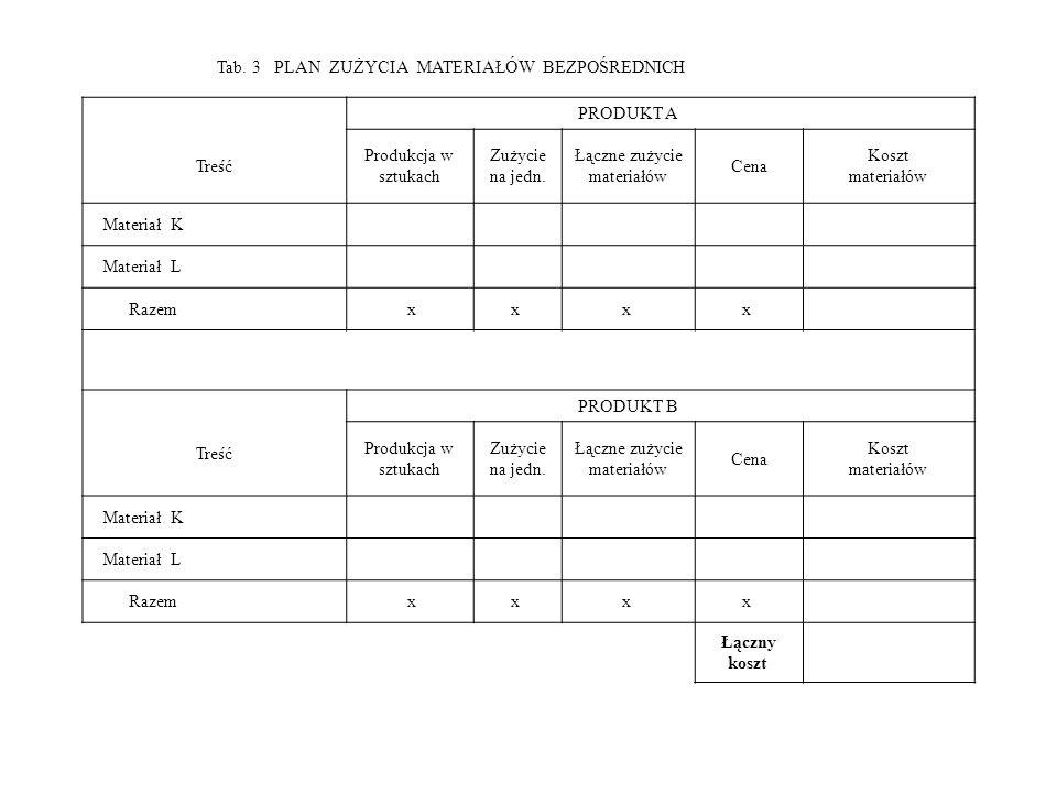 Tab. 3 PLAN ZUŻYCIA MATERIAŁÓW BEZPOŚREDNICH PRODUKT A Treść Produkcja w sztukach Zużycie na jedn. Łączne zużycie materiałów Cena Koszt materiałów Mat