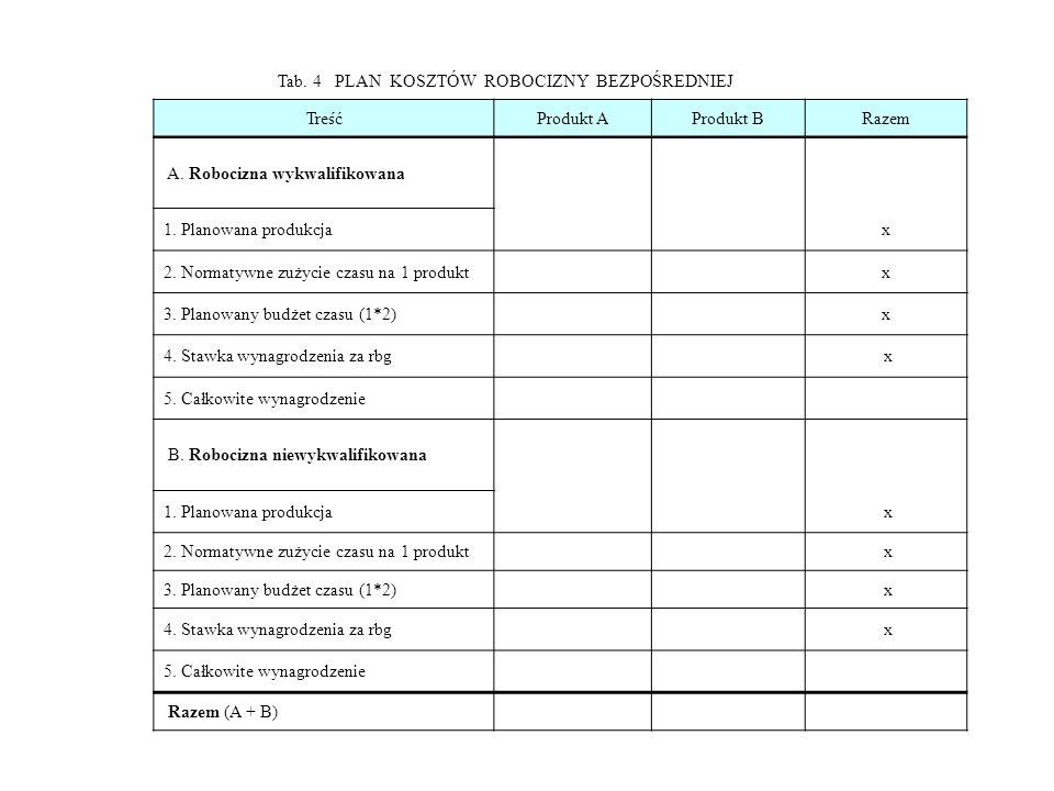 Tab. 4 PLAN KOSZTÓW ROBOCIZNY BEZPOŚREDNIEJ TreśćProdukt AProdukt BRazem A. Robocizna wykwalifikowana 1. Planowana produkcjax 2. Normatywne zużycie cz