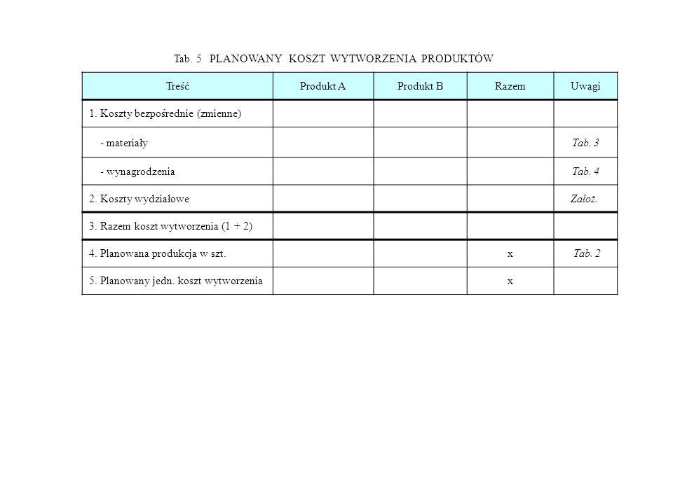 Tab. 5 PLANOWANY KOSZT WYTWORZENIA PRODUKTÓW TreśćProdukt AProdukt BRazemUwagi 1. Koszty bezpośrednie (zmienne) - materiały Tab. 3 - wynagrodzenia Tab