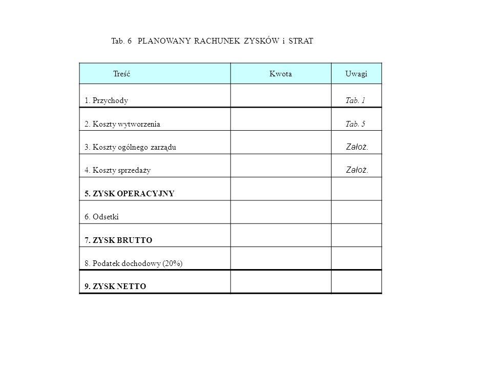 Tab.6 PLANOWANY RACHUNEK ZYSKÓW i STRAT TreśćKwotaUwagi 1.