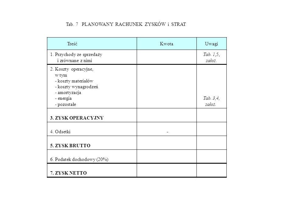 Tab. 7 PLANOWANY RACHUNEK ZYSKÓW i STRAT TreśćKwotaUwagi 1. Przychody ze sprzedaży i zrównane z nimi Tab. 1,5, założ. 2. Koszty operacyjne, w tym - ko