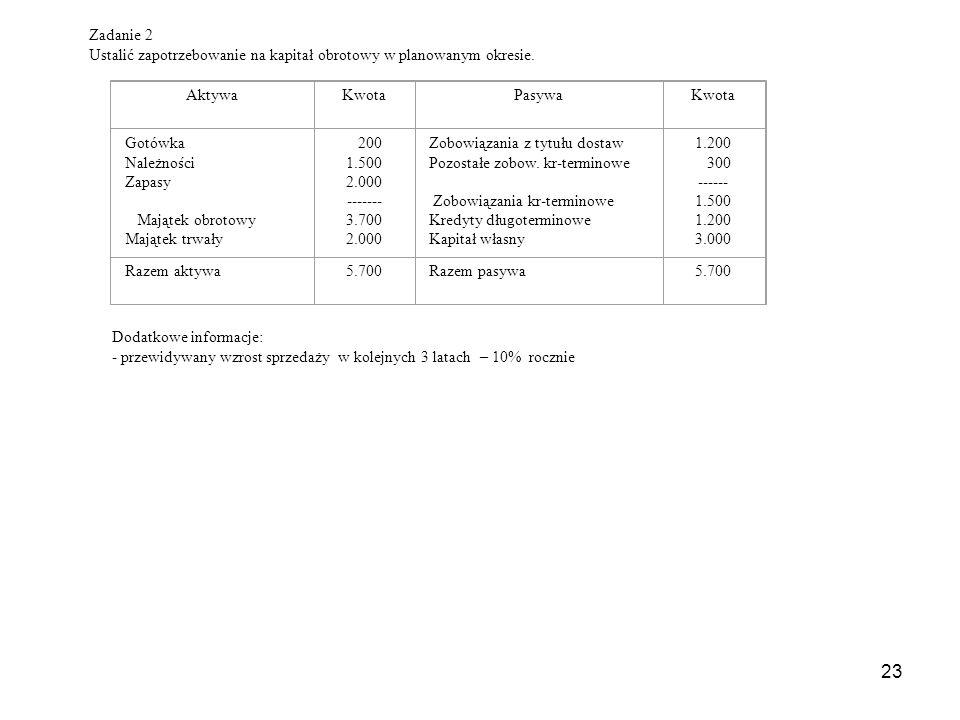 23 Zadanie 2 Ustalić zapotrzebowanie na kapitał obrotowy w planowanym okresie.