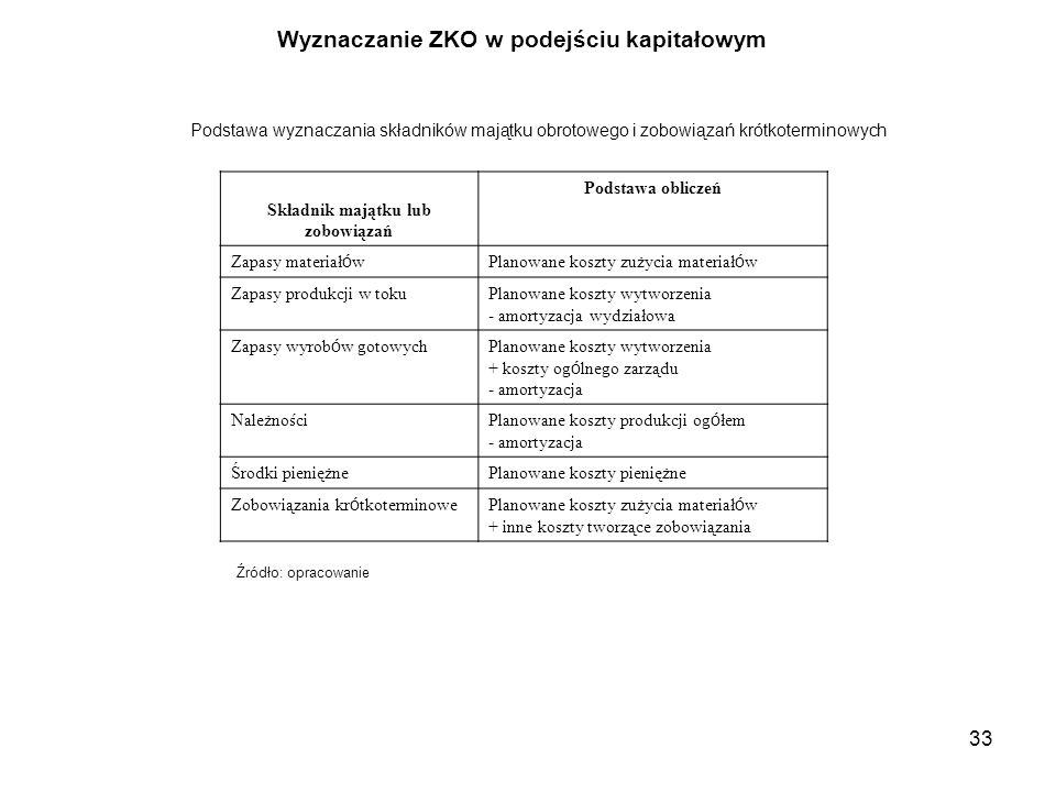 33 Podstawa wyznaczania składników majątku obrotowego i zobowiązań krótkoterminowych Składnik majątku lub zobowiązań Podstawa obliczeń Zapasy materiał