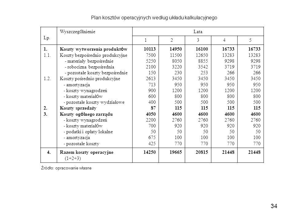 34 Plan kosztów operacyjnych według układu kalkulacyjnego Lp. Wyszczeg ó lnienie Lata 12345 1. 1.1. 1.2. 2. 3. Koszty wytworzenia produkt ó w Koszty b