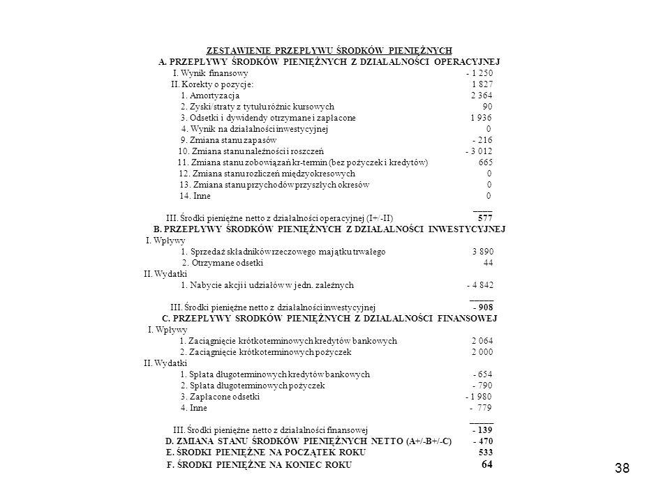 38 ZESTAWIENIE PRZEPŁYWU ŚRODKÓW PIENIĘŻNYCH A. PRZEPŁYWY ŚRODKÓW PIENIĘŻNYCH Z DZIAŁALNOŚCI OPERACYJNEJ I. Wynik finansowy - 1 250 II. Korekty o pozy