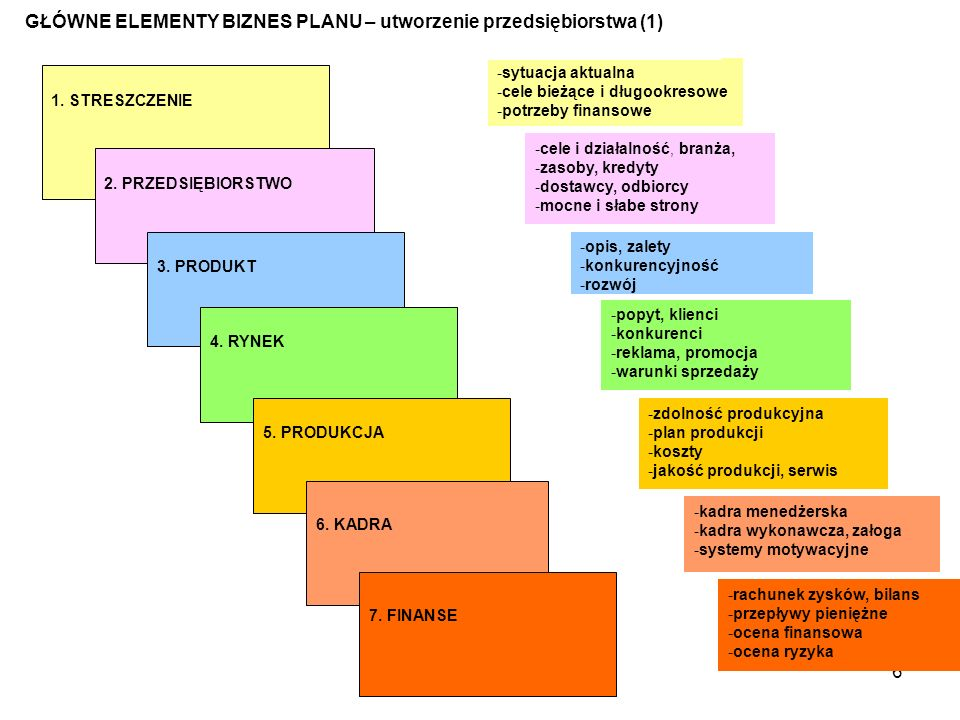 6 -sytuacja aktualna -cele bieżące i długookresowe -potrzeby finansowe -cele i działalność, branża, -zasoby, kredyty -dostawcy, odbiorcy -mocne i słabe strony -opis, zalety -konkurencyjność -rozwój -popyt, klienci -konkurenci -reklama, promocja -warunki sprzedaży -zdolność produkcyjna -plan produkcji -koszty -jakość produkcji, serwis -kadra menedżerska -kadra wykonawcza, załoga -systemy motywacyjne -rachunek zysków, bilans -przepływy pieniężne -ocena finansowa -ocena ryzyka GŁÓWNE ELEMENTY BIZNES PLANU – utworzenie przedsiębiorstwa (1) 1.