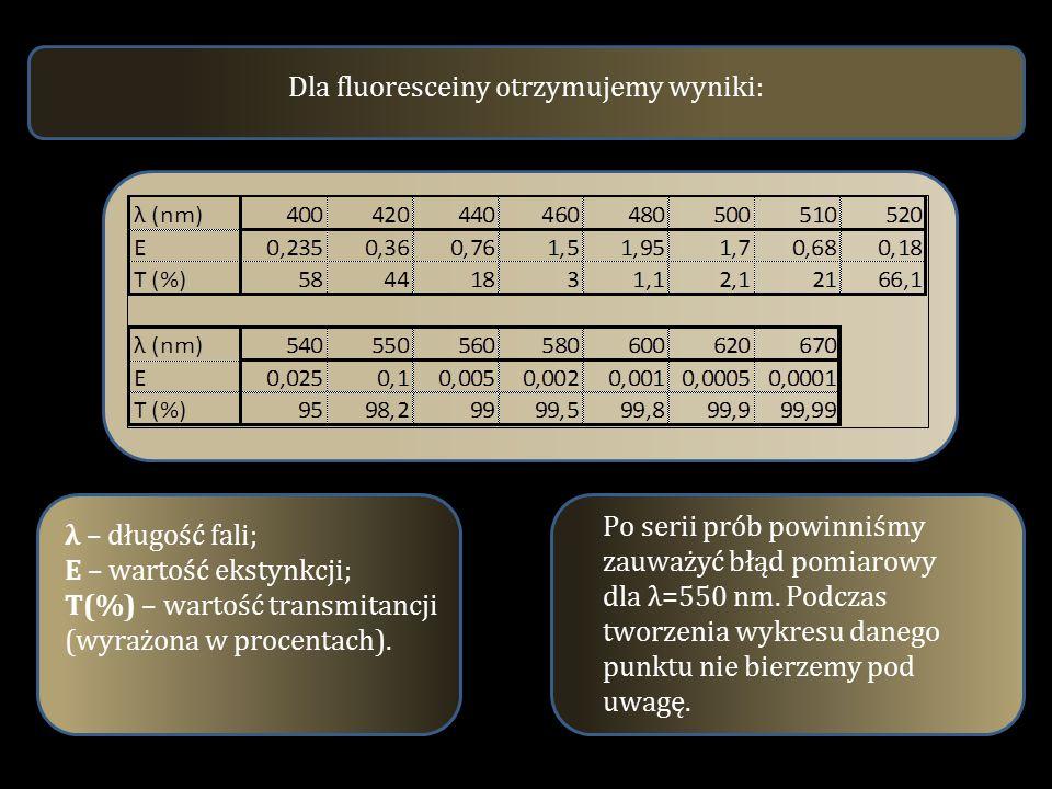 Dla fluoresceiny otrzymujemy wyniki: λ – długość fali; E – wartość ekstynkcji; T(%) – wartość transmitancji (wyrażona w procentach). Po serii prób pow