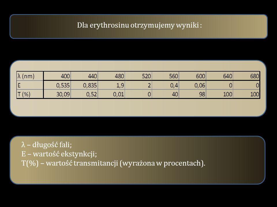 Dla erythrosinu otrzymujemy wyniki : λ – długość fali; E – wartość ekstynkcji; T(%) – wartość transmitancji (wyrażona w procentach).