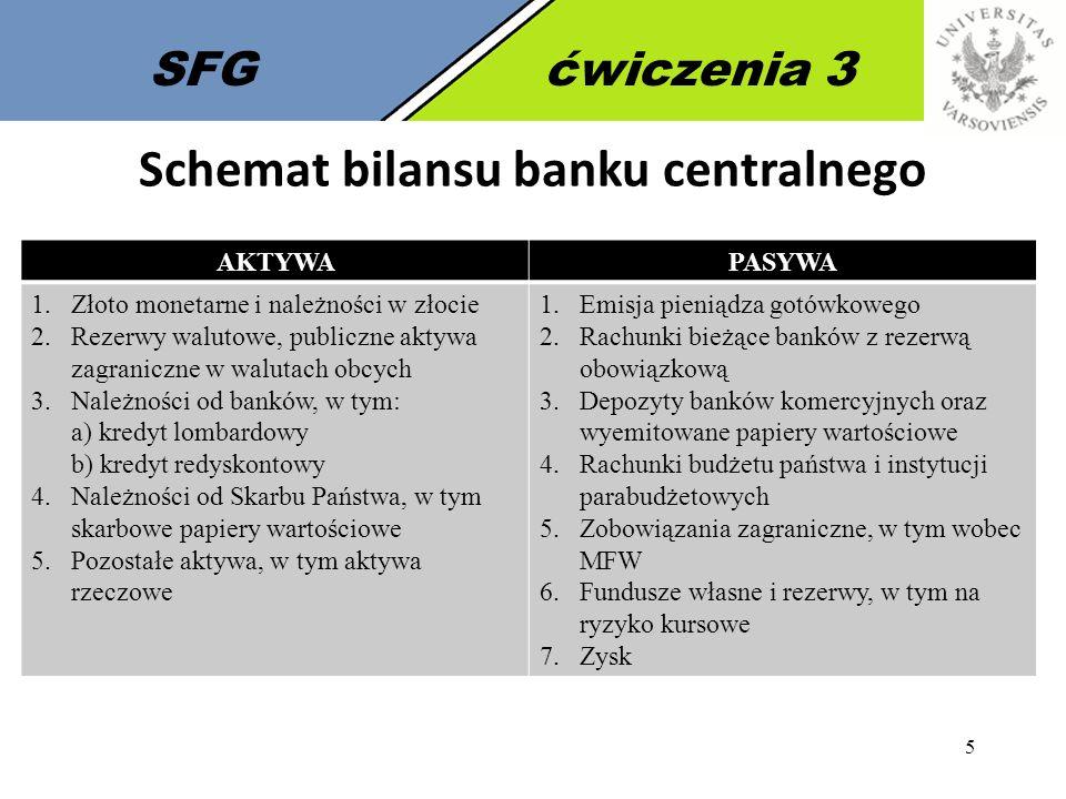 5 SFGćwiczenia 3 Schemat bilansu banku centralnego AKTYWAPASYWA 1.Złoto monetarne i należności w złocie 2.Rezerwy walutowe, publiczne aktywa zagranicz