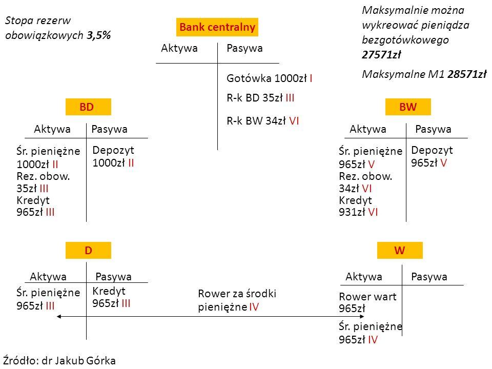 AktywaPasywa AktywaPasywa Aktywa D Bank centralny BDBW W R-k BW 34zł VI R-k BD 35zł III Śr. pieniężne 1000zł II Depozyt 1000zł II Gotówka 1000zł I Akt