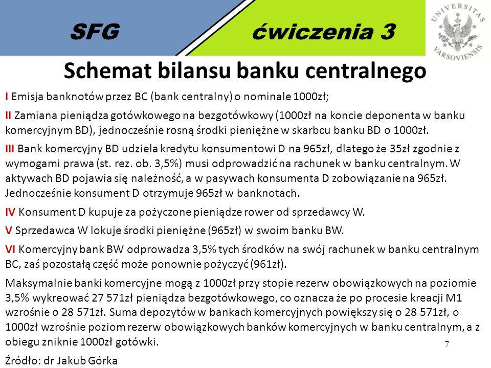 7 SFGćwiczenia 3 Schemat bilansu banku centralnego I Emisja banknotów przez BC (bank centralny) o nominale 1000zł; II Zamiana pieniądza gotówkowego na