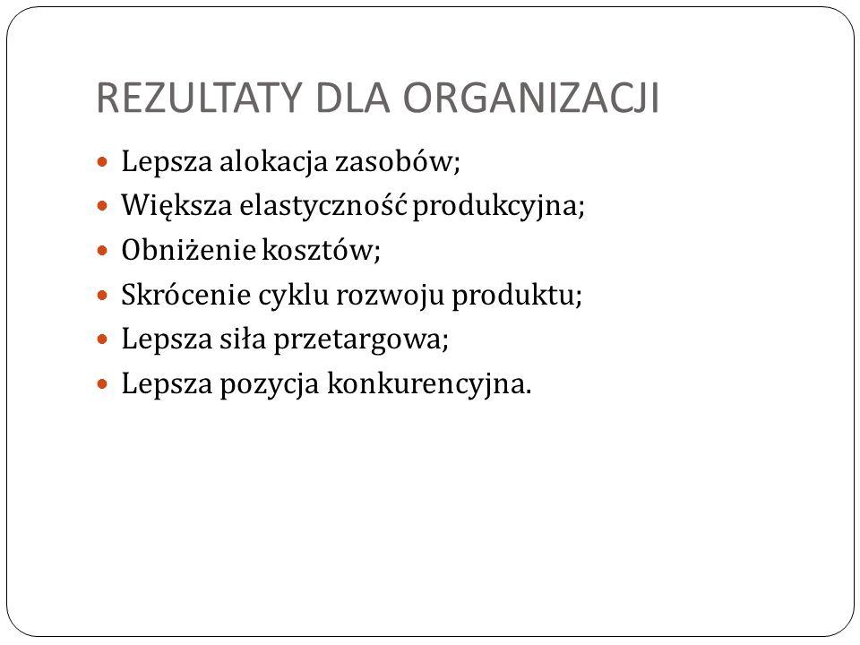 REZULTATY DLA ORGANIZACJI Lepsza alokacja zasobów; Większa elastyczność produkcyjna; Obniżenie kosztów; Skrócenie cyklu rozwoju produktu; Lepsza siła