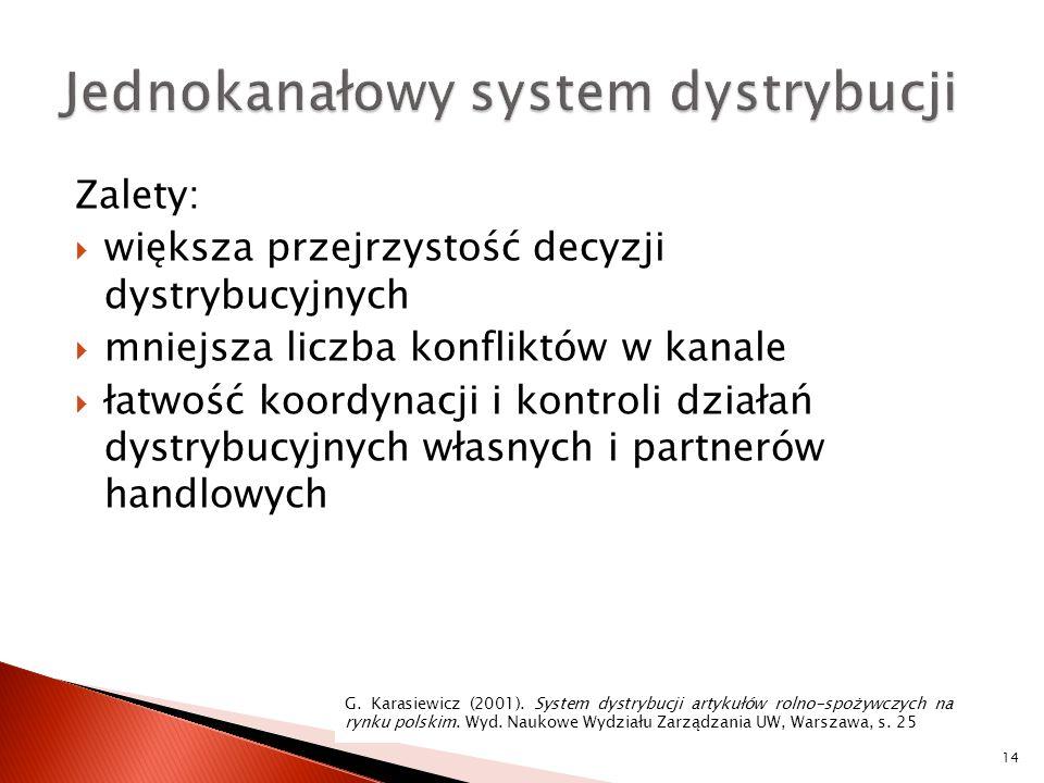 Zalety:  większa przejrzystość decyzji dystrybucyjnych  mniejsza liczba konfliktów w kanale  łatwość koordynacji i kontroli działań dystrybucyjnych