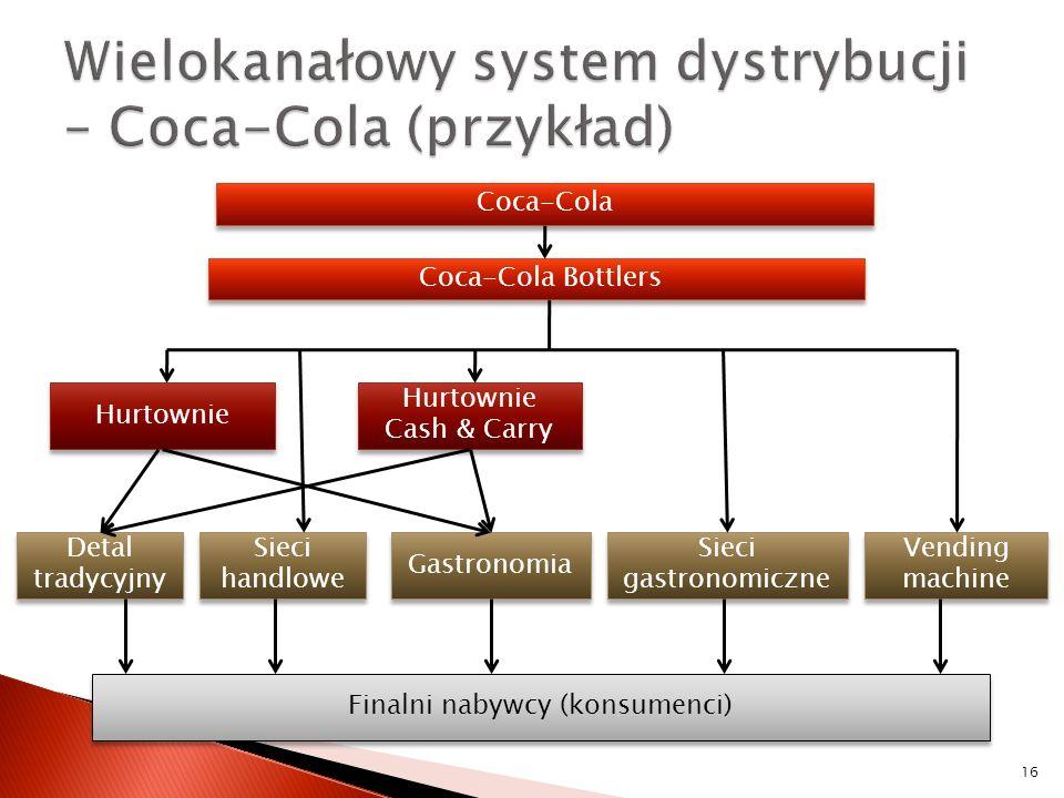 16 Coca-Cola Coca-Cola Bottlers Hurtownie Hurtownie Cash & Carry Detal tradycyjny Sieci handlowe Gastronomia Sieci gastronomiczne Vending machine Fina