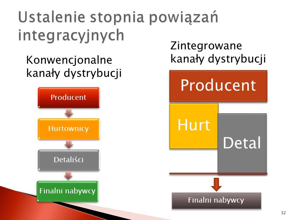 Zintegrowane kanały dystrybucji 32 Konwencjonalne kanały dystrybucji ProducentHurtownicyDetaliści Finalni nabywcy Producent Hurt Detal Finalni nabywcy