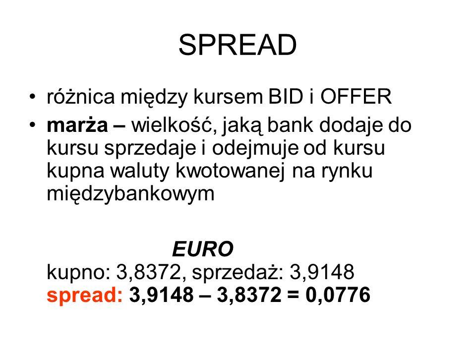 SPREAD różnica między kursem BID i OFFER marża – wielkość, jaką bank dodaje do kursu sprzedaje i odejmuje od kursu kupna waluty kwotowanej na rynku międzybankowym EURO kupno: 3,8372, sprzedaż: 3,9148 spread: 3,9148 – 3,8372 = 0,0776