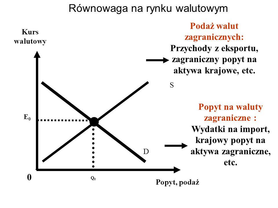 Równowaga na rynku walutowym E0E0 Kurs walutowy S D 0 Q0Q0 Popyt, podaż Podaż walut zagranicznych: Przychody z eksportu, zagraniczny popyt na aktywa k